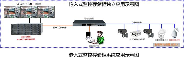监控存储服务器,流媒体转发服务器