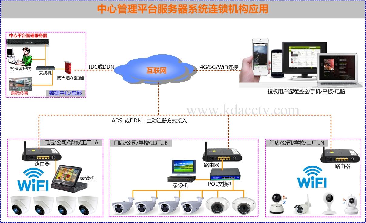 视频管理服务器