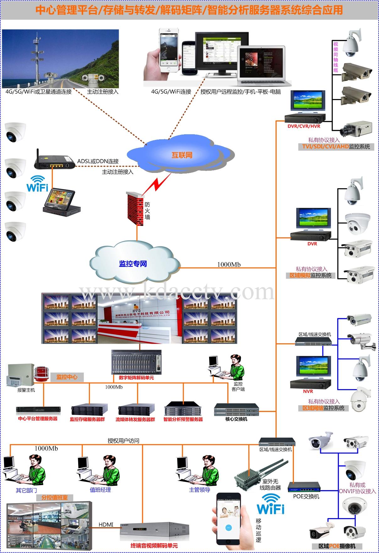 监控管理服务器