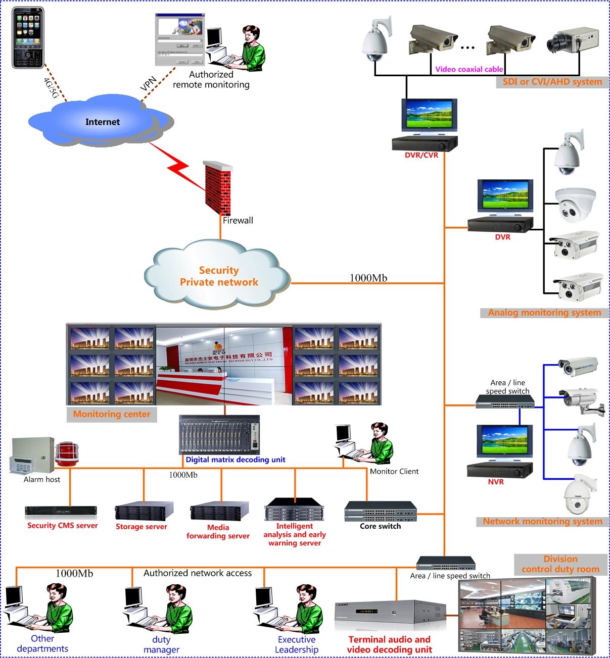 网络视频监控方案